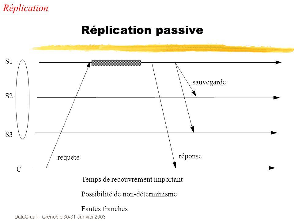 DataGraal – Grenoble 30-31 Janvier 2003 Réplication passive S1 S2 S3 C sauvegarde Temps de recouvrement important Possibilité de non-déterminisme Fautes franches requête réponse Réplication