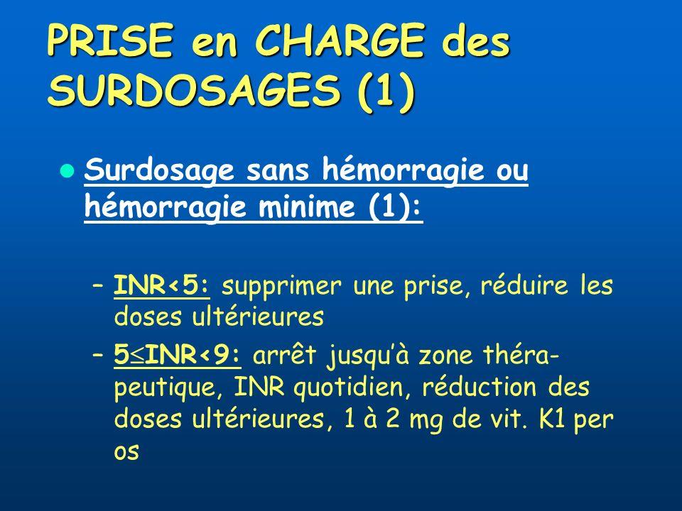 PRISE en CHARGE des SURDOSAGES (1) Surdosage sans hémorragie ou hémorragie minime (1): –INR<5: supprimer une prise, réduire les doses ultérieures –5 INR<9: arrêt jusquà zone théra- peutique, INR quotidien, réduction des doses ultérieures, 1 à 2 mg de vit.