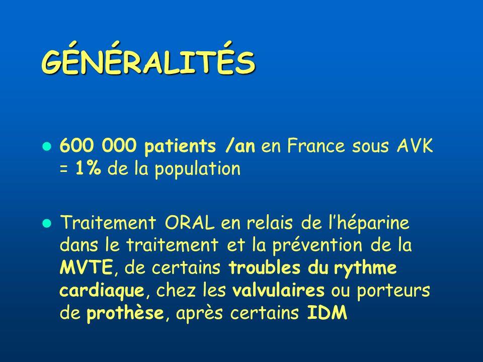 GÉNÉRALITÉS 600 000 patients /an en France sous AVK = 1% de la population Traitement ORAL en relais de lhéparine dans le traitement et la prévention d