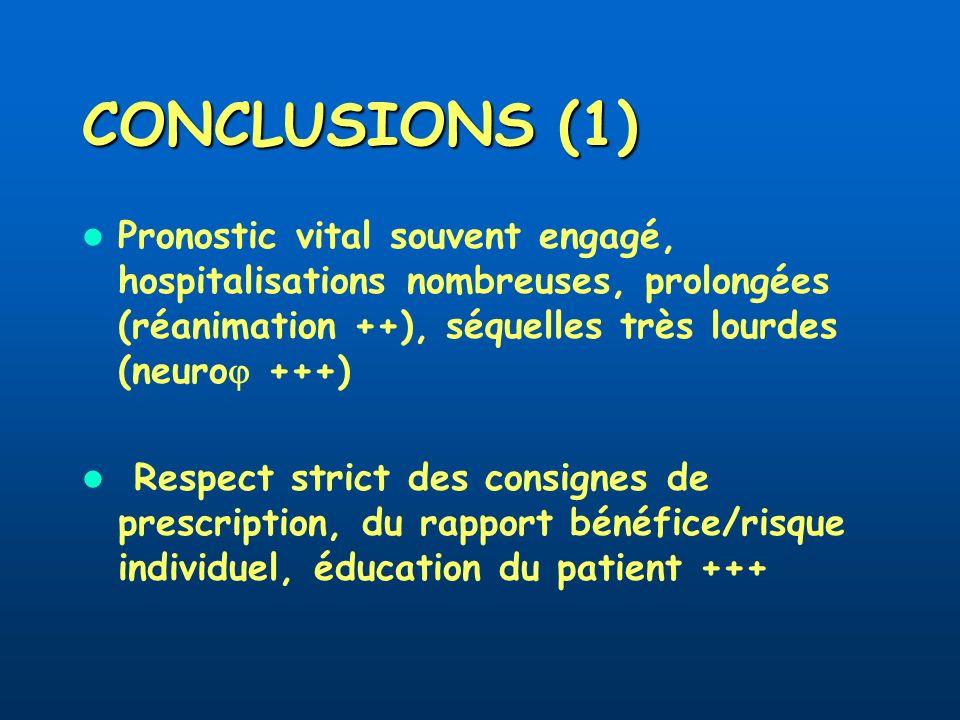 CONCLUSIONS (1) Pronostic vital souvent engagé, hospitalisations nombreuses, prolongées (réanimation ++), séquelles très lourdes (neuro +++) Respect s