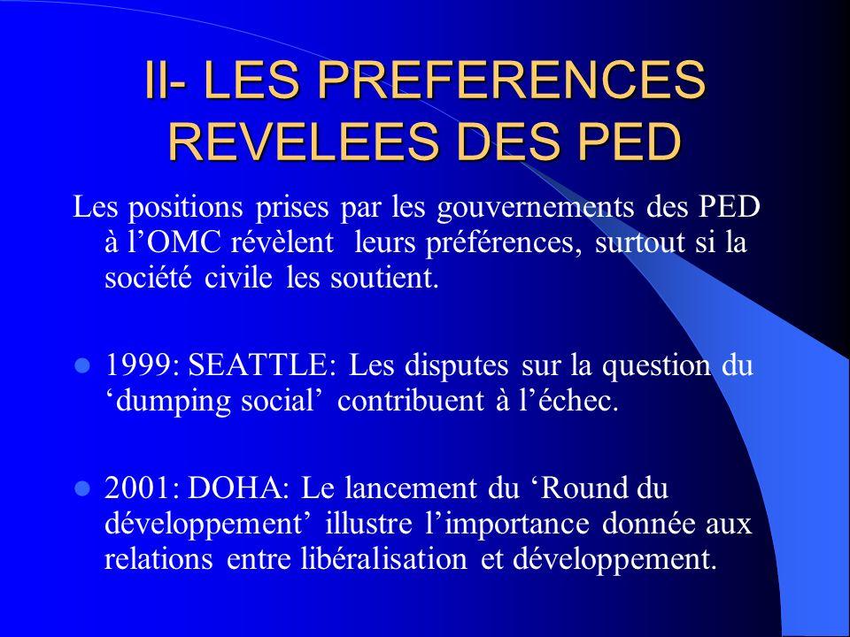 PREFERENCES REVELEES (Suite) 2003: CANCUN: La question du coton africain focalise lattention sur les PED les plus pauvres; La formation du G 20 se fait en réaction aux pays riches; Labandon des questions de Singapour témoigne du poids croissant des PED.