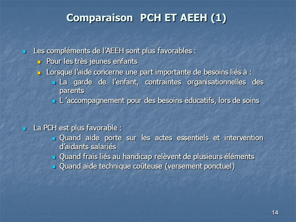 14 Comparaison PCH ET AEEH (1) Comparaison PCH ET AEEH (1) Les compléments de lAEEH sont plus favorables : Les compléments de lAEEH sont plus favorabl