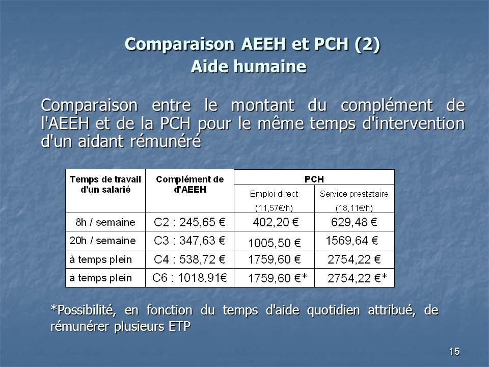 15 Comparaison AEEH et PCH (2) Aide humaine Comparaison AEEH et PCH (2) Aide humaine Comparaison entre le montant du complément de l'AEEH et de la PCH