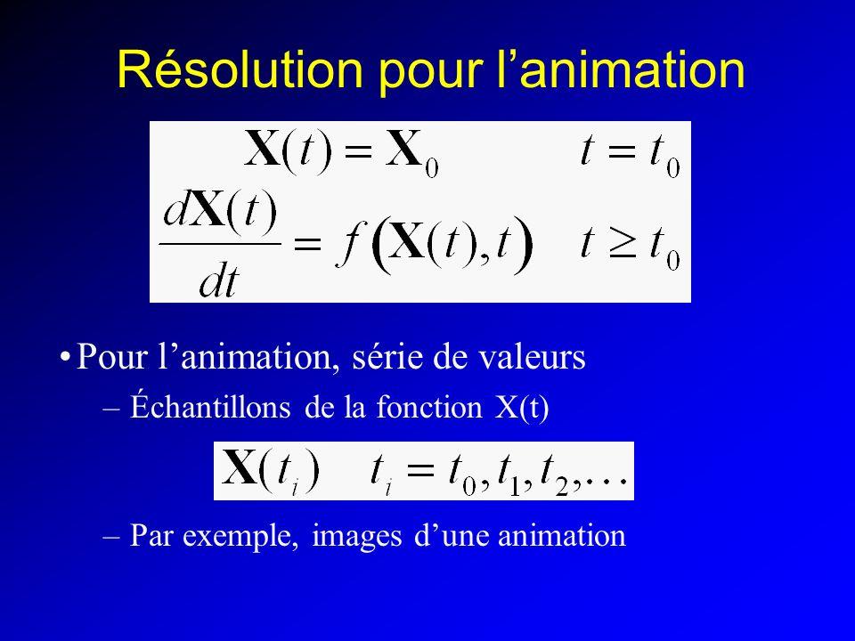 Résolution pour lanimation Pour lanimation, série de valeurs –Échantillons de la fonction X(t) –Par exemple, images dune animation