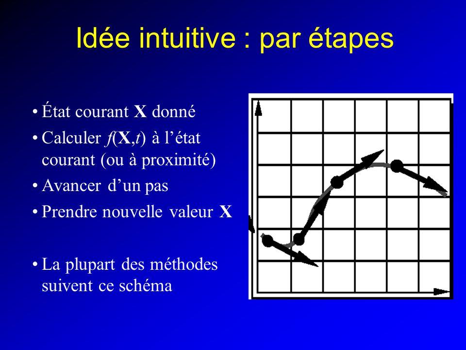 Idée intuitive : par étapes État courant X donné Calculer f(X,t) à létat courant (ou à proximité) Avancer dun pas Prendre nouvelle valeur X La plupart des méthodes suivent ce schéma