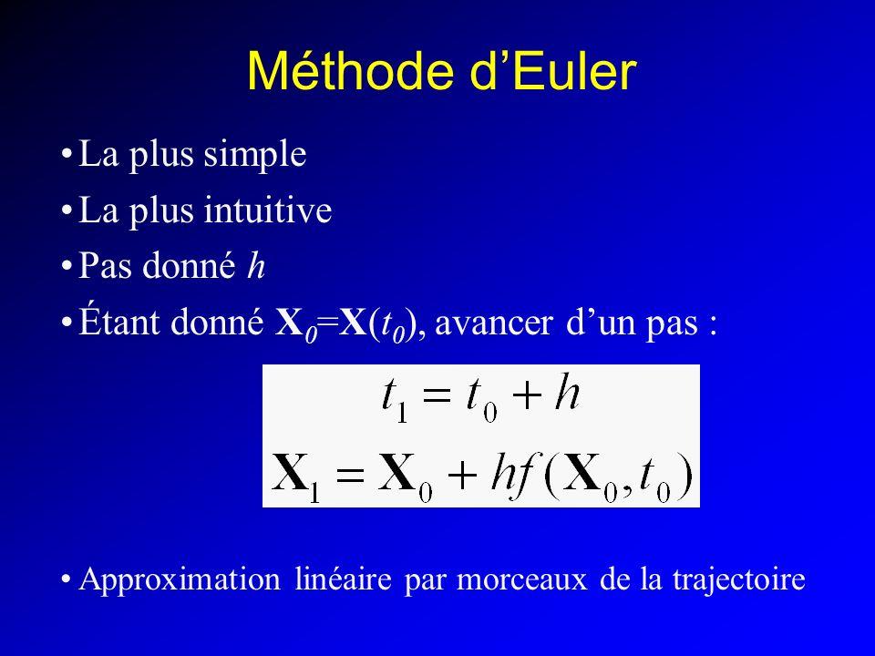 Méthode dEuler La plus simple La plus intuitive Pas donné h Étant donné X 0 =X(t 0 ), avancer dun pas : Approximation linéaire par morceaux de la trajectoire