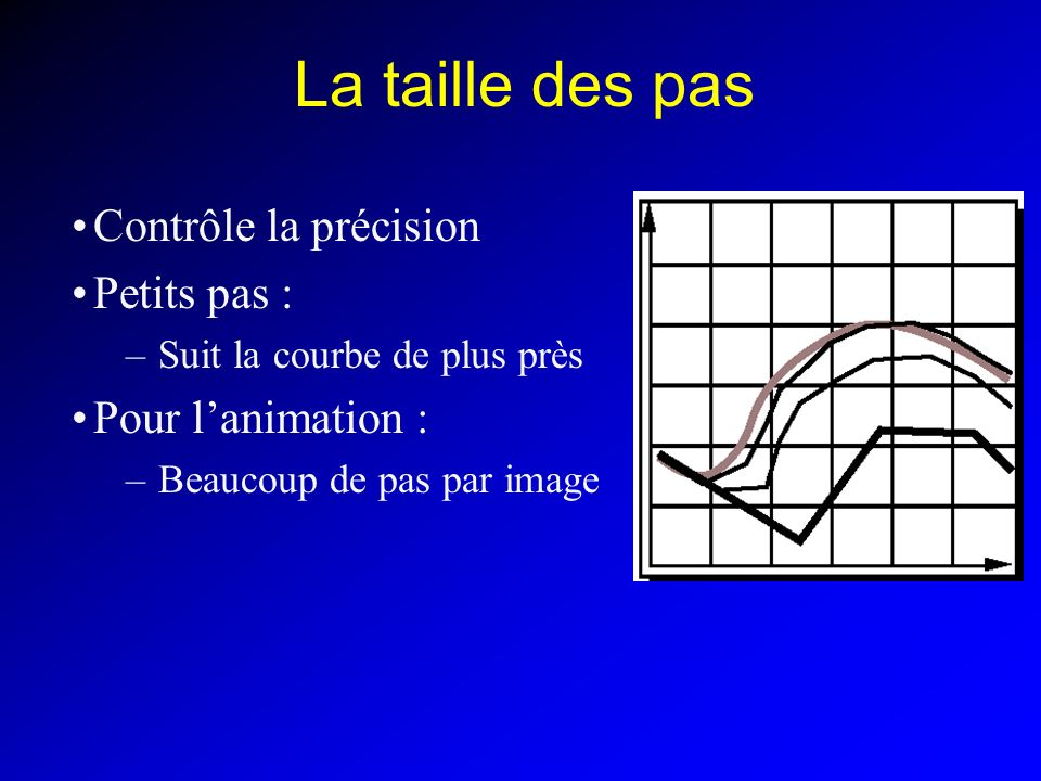La taille des pas Contrôle la précision Petits pas : –Suit la courbe de plus près Pour lanimation : –Beaucoup de pas par image
