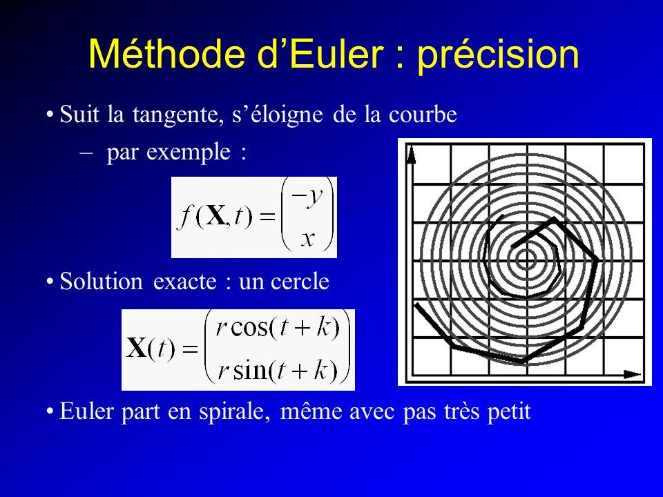 Méthode dEuler : précision Suit la tangente, séloigne de la courbe – par exemple : Solution exacte : un cercle Euler part en spirale, même avec pas très petit