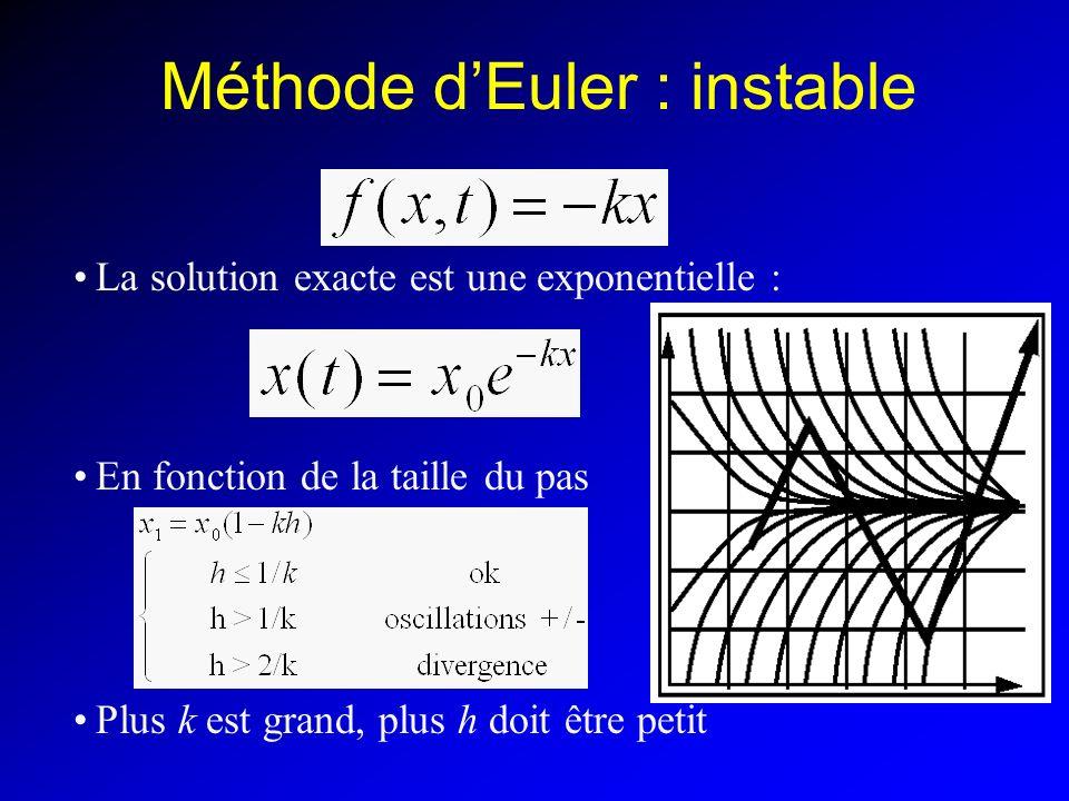 Méthode dEuler : instable La solution exacte est une exponentielle : En fonction de la taille du pas Plus k est grand, plus h doit être petit