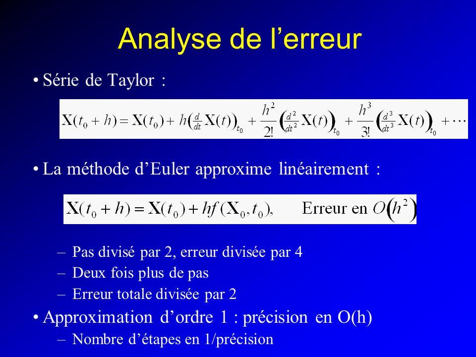 Analyse de lerreur Série de Taylor : La méthode dEuler approxime linéairement : –Pas divisé par 2, erreur divisée par 4 –Deux fois plus de pas –Erreur totale divisée par 2 Approximation dordre 1 : précision en O(h) –Nombre détapes en 1/précision