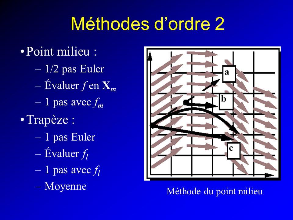 Méthodes dordre 2 Point milieu : –1/2 pas Euler –Évaluer f en X m –1 pas avec f m Trapèze : –1 pas Euler –Évaluer f l –1 pas avec f l –Moyenne Méthode du point milieu