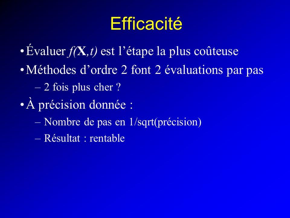 Efficacité Évaluer f(X,t) est létape la plus coûteuse Méthodes dordre 2 font 2 évaluations par pas –2 fois plus cher .