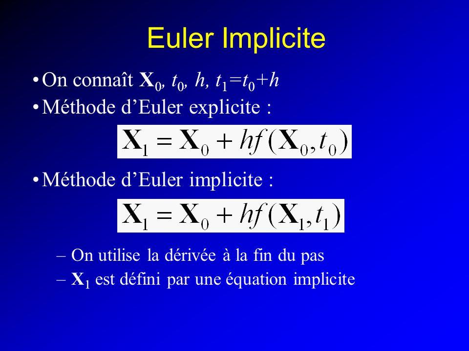 Euler Implicite On connaît X 0, t 0, h, t 1 =t 0 +h Méthode dEuler explicite : Méthode dEuler implicite : –On utilise la dérivée à la fin du pas –X 1 est défini par une équation implicite