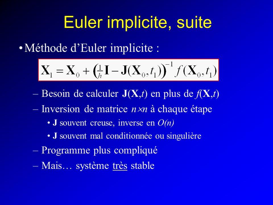 Méthode dEuler implicite : –Besoin de calculer J(X,t) en plus de f(X,t) –Inversion de matrice n n à chaque étape J souvent creuse, inverse en O(n) J souvent mal conditionnée ou singulière –Programme plus compliqué –Mais… système très stable