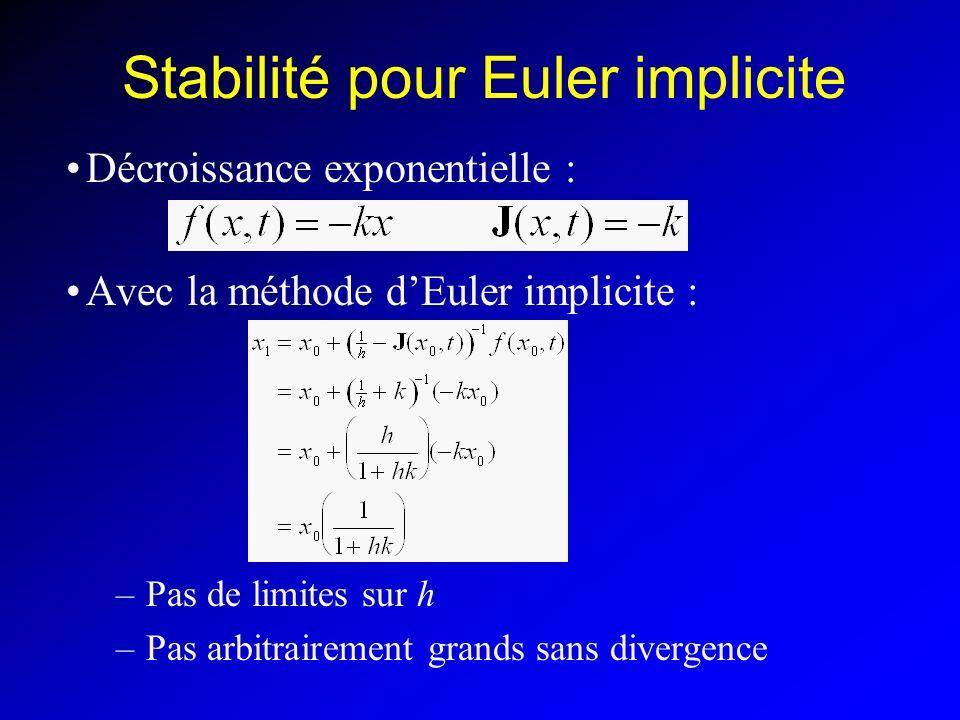 Stabilité pour Euler implicite Décroissance exponentielle : Avec la méthode dEuler implicite : –Pas de limites sur h –Pas arbitrairement grands sans divergence