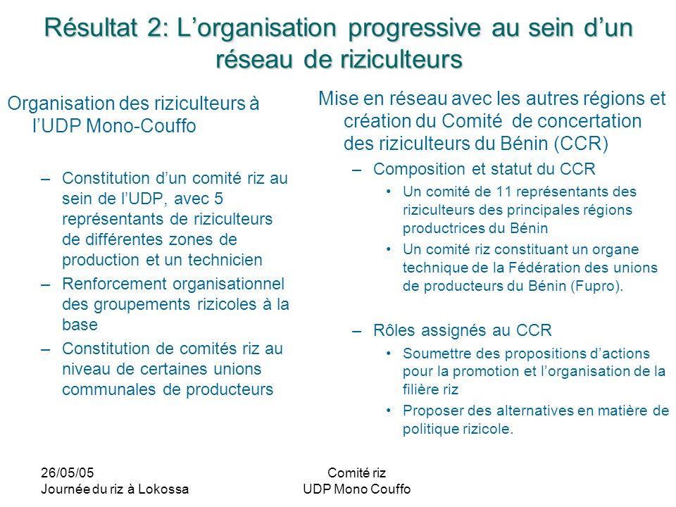 26/05/05 Journée du riz à Lokossa Comité riz UDP Mono Couffo Résultat 2: Lorganisation progressive au sein dun réseau de riziculteurs Organisation des