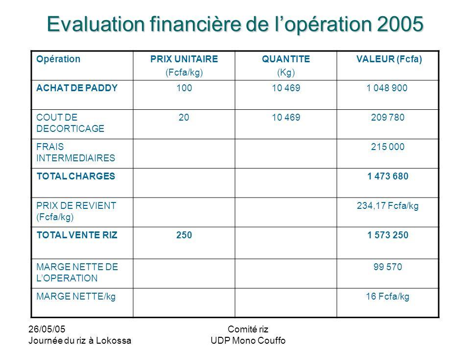 26/05/05 Journée du riz à Lokossa Comité riz UDP Mono Couffo Evaluation financière de lopération 2005 OpérationPRIX UNITAIRE (Fcfa/kg) QUANTITE (Kg) V