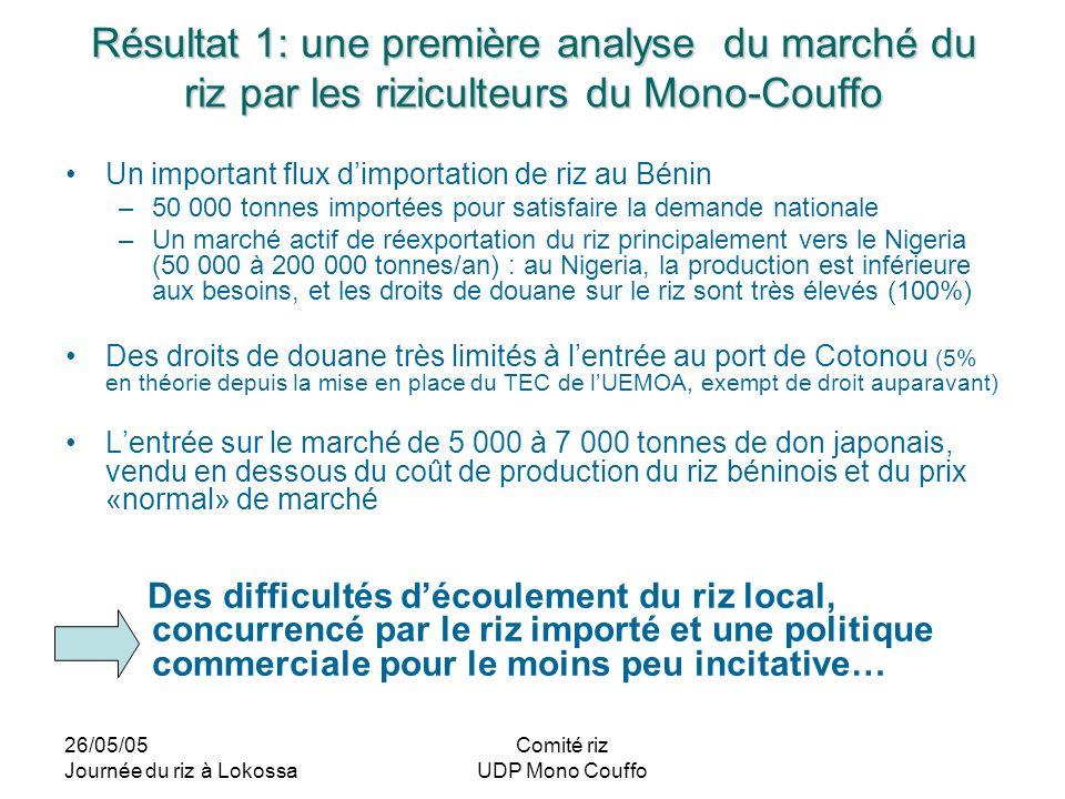 26/05/05 Journée du riz à Lokossa Comité riz UDP Mono Couffo Résultat 1: une première analyse du marché du riz par les riziculteurs du Mono-Couffo Un
