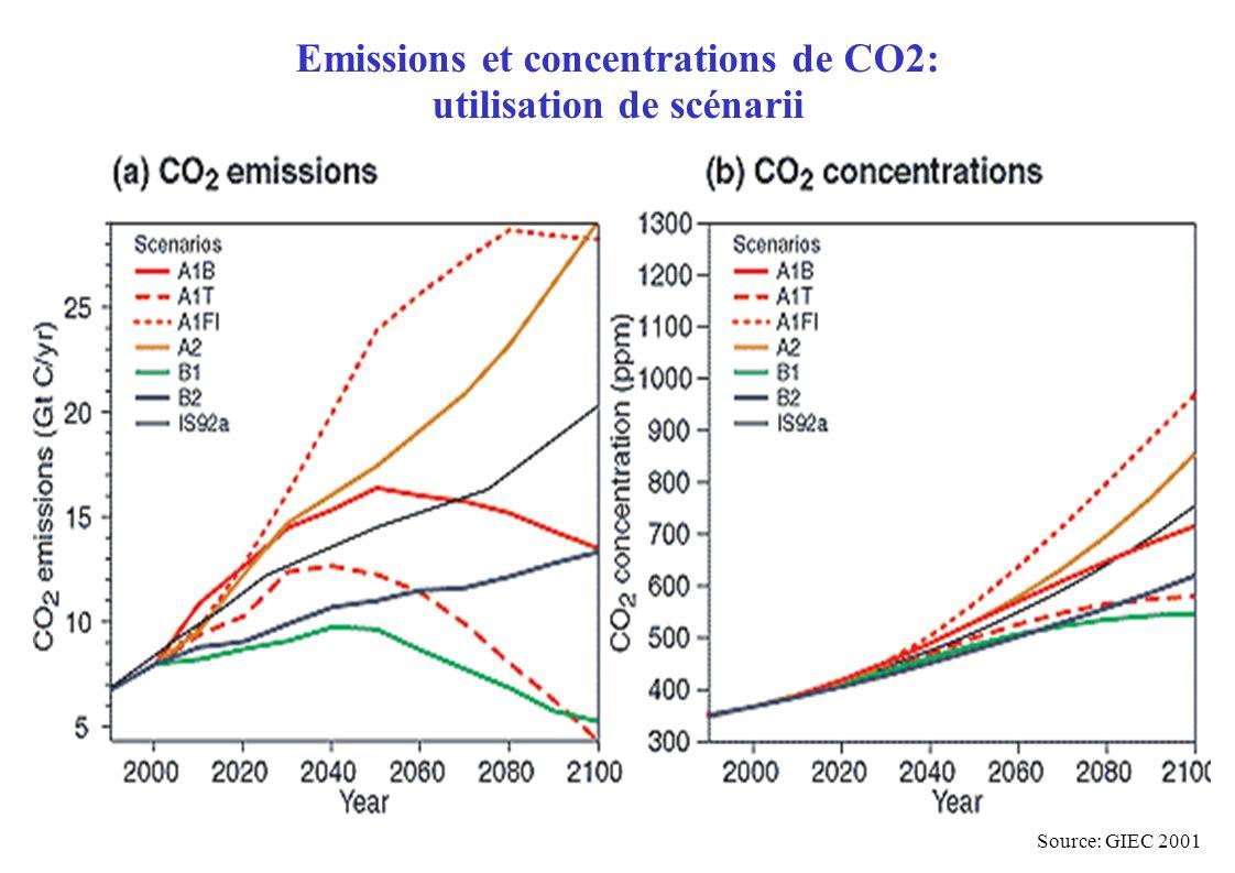 Emissions et concentrations de CO2: utilisation de scénarii Source: GIEC 2001