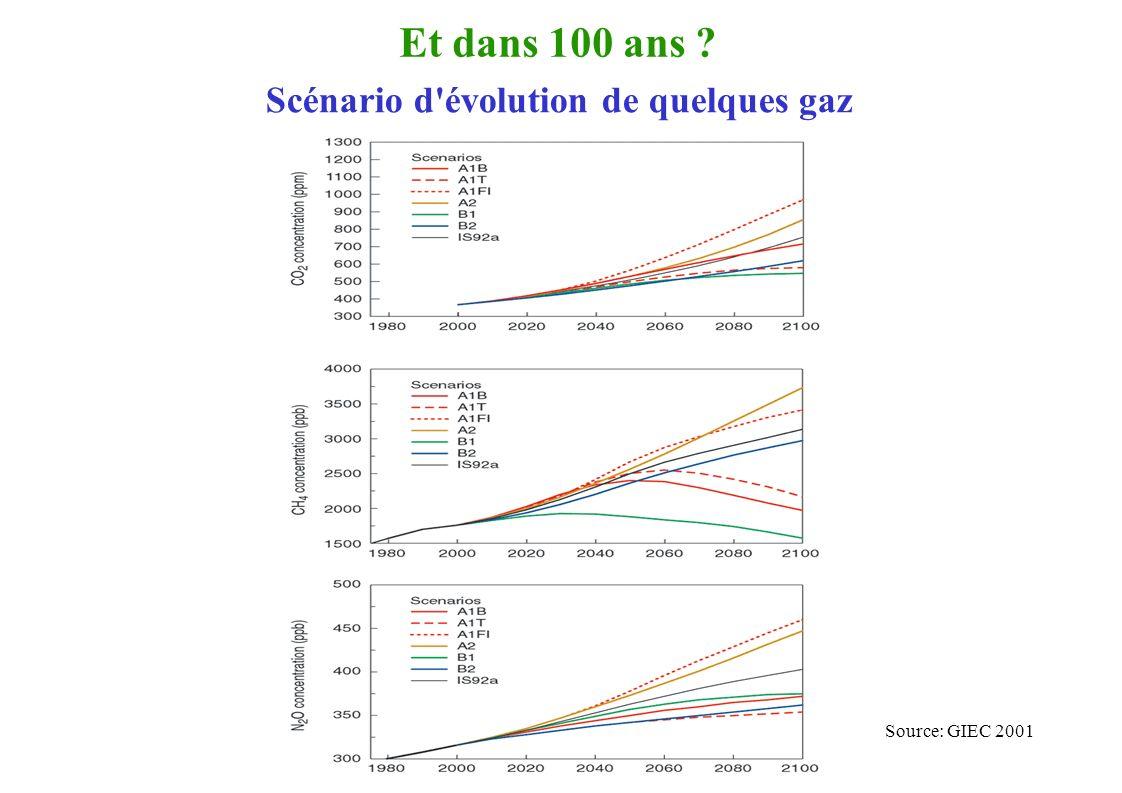 Et dans 100 ans ? Source: GIEC 2001 Scénario d évolution de quelques gaz