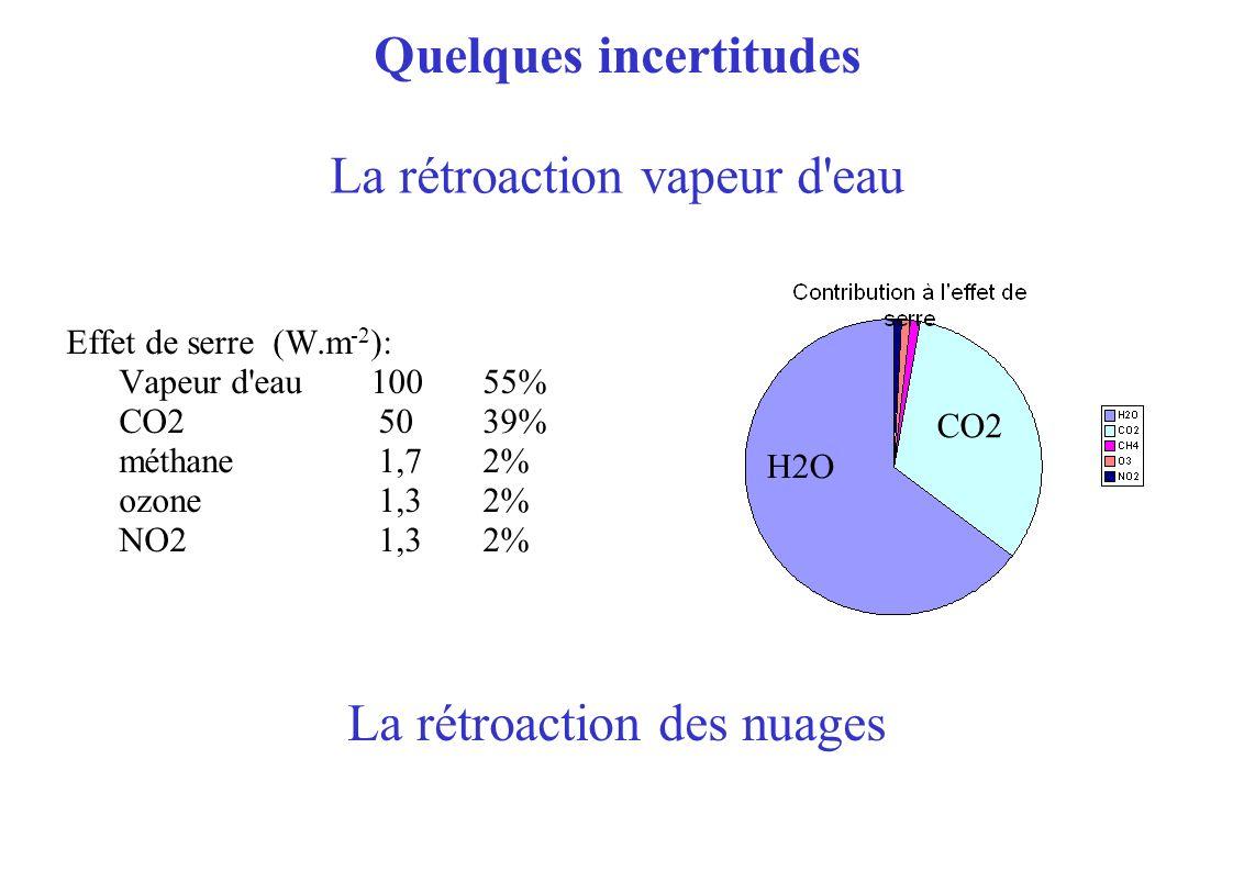 Quelques incertitudes Effet de serre (W.m -2 ): Vapeur d eau 10055% CO2 5039% méthane 1,72% ozone 1,32% NO2 1,32% H2O CO2 La rétroaction vapeur d eau La rétroaction des nuages