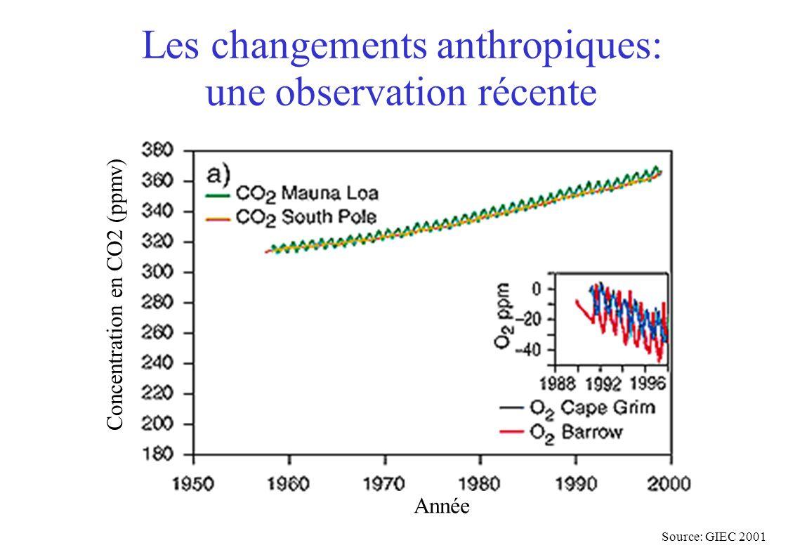 Variation de la température moyenne de surface de la Terre Et dans 100 ans ? Source: GIEC 2001