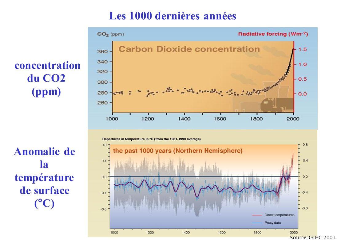 Les 1000 dernières années concentration du CO2 (ppm) Anomalie de la température de surface (°C) Source: GIEC 2001