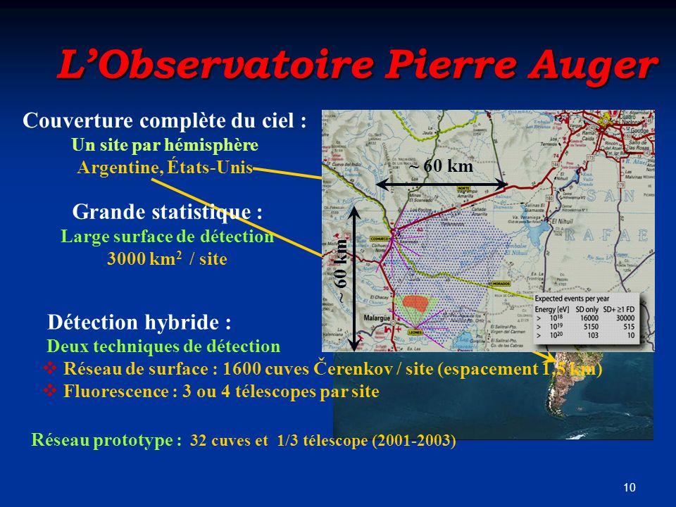 10 Grande statistique : Large surface de détection 3000 km 2 / site ~ 60 km LObservatoire Pierre Auger Couverture complète du ciel : Un site par hémis
