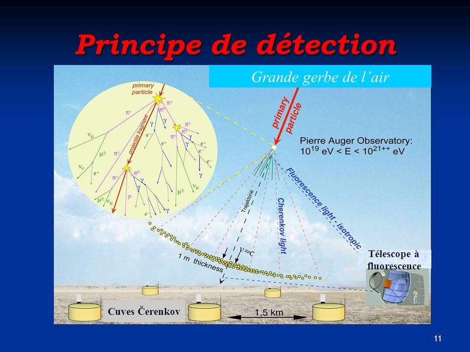 11 Principe de détection Cuves Čerenkov Télescope à fluorescence Grande gerbe de lair
