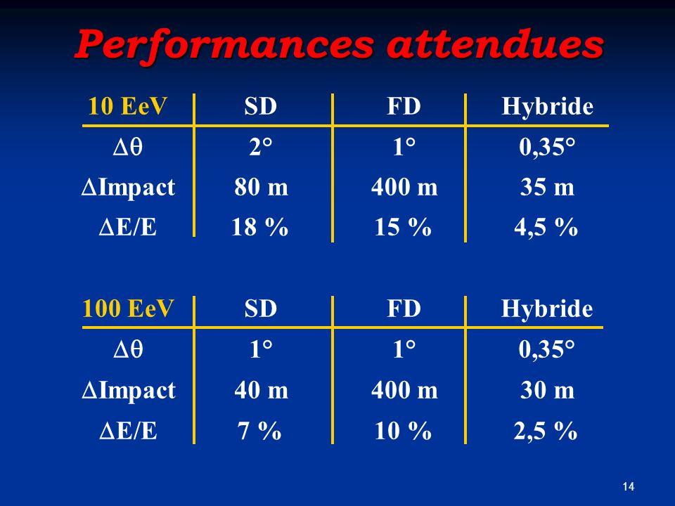 14 Performances attendues 10 EeVSDFDHybride 2°1°0,35° Impact 80 m400 m35 m E/E 18 %15 %4,5 % 100 EeVSDFDHybride 1° 0,35° Impact 40 m400 m30 m E/E 7 %1