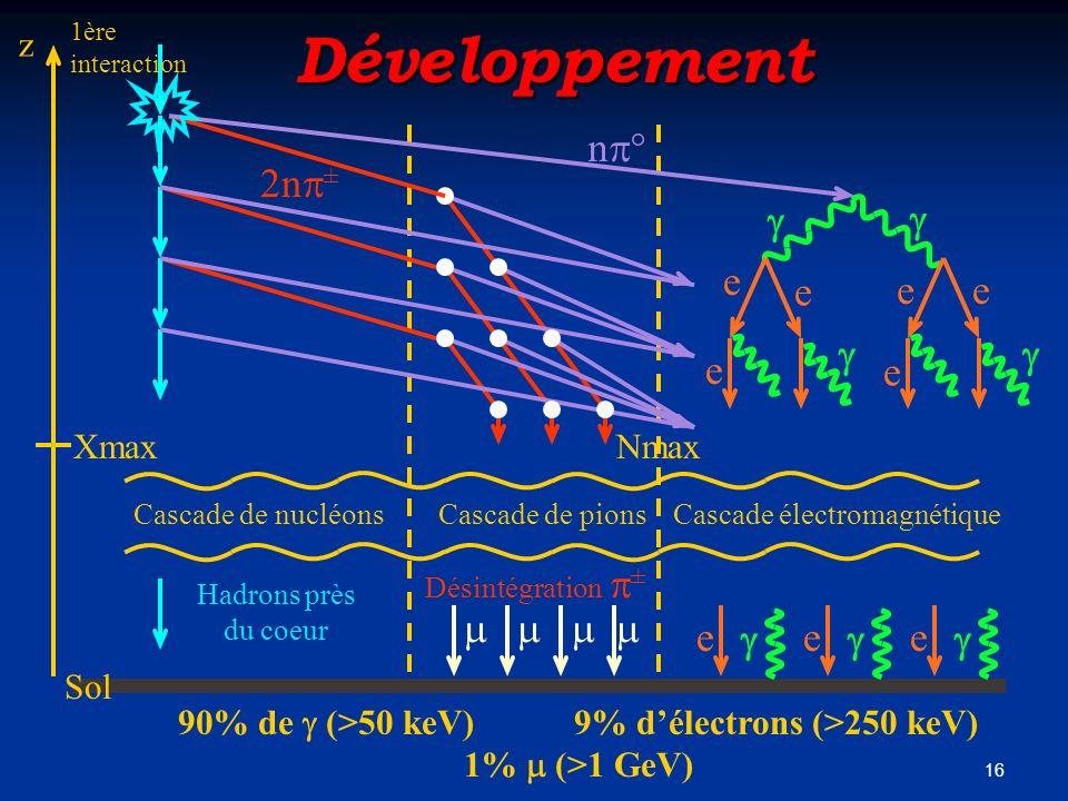 16 Développement e e ee e e Cascade électromagnétiqueCascade de pionsCascade de nucléons e e e n 2n ± Hadrons près du coeur Désintégration ± 90% de (>