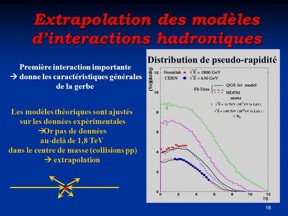 18 Extrapolation des modèles dinteractions hadroniques Première interaction importante donne les caractéristiques générales de la gerbe Les modèles th