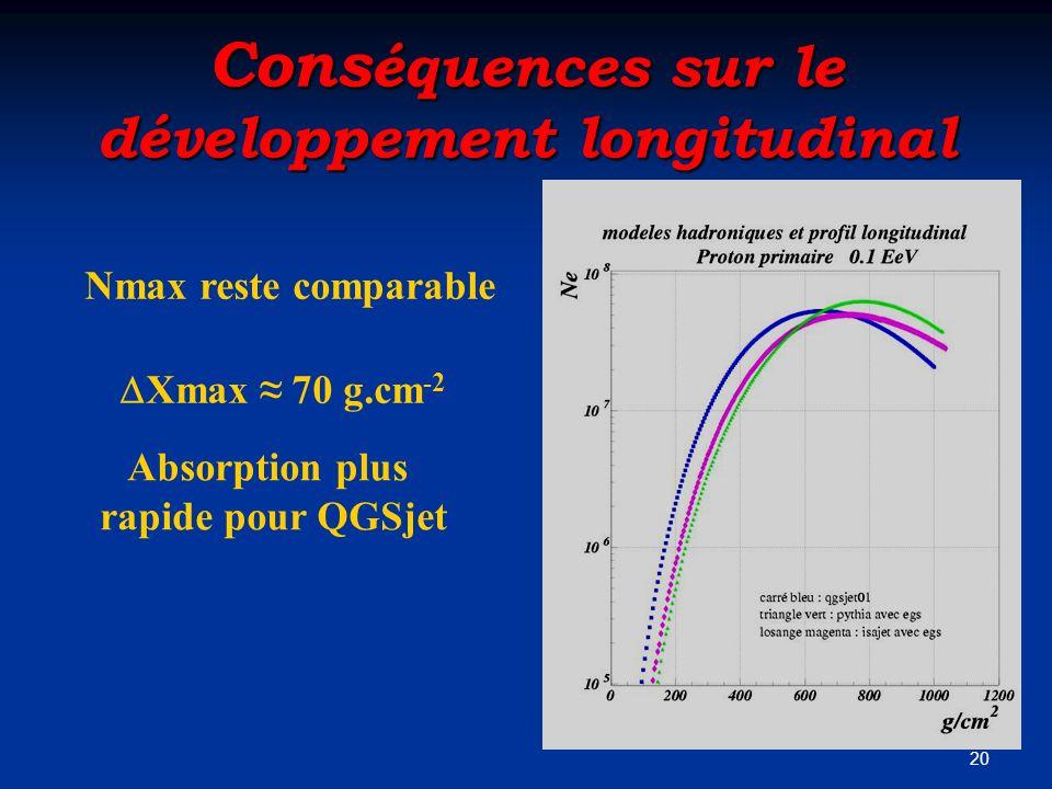 20 Cons équences sur le développement longitudinal Nmax reste comparable Xmax 70 g.cm -2 Absorption plus rapide pour QGSjet