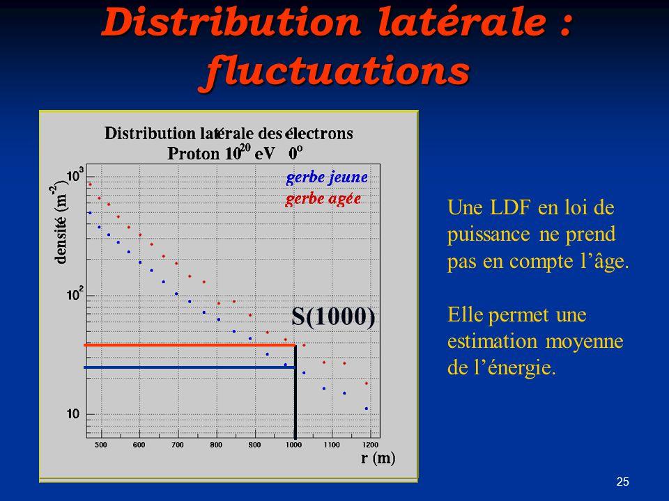 25 Distribution latérale : fluctuations Une LDF en loi de puissance ne prend pas en compte lâge. Elle permet une estimation moyenne de lénergie. S(100