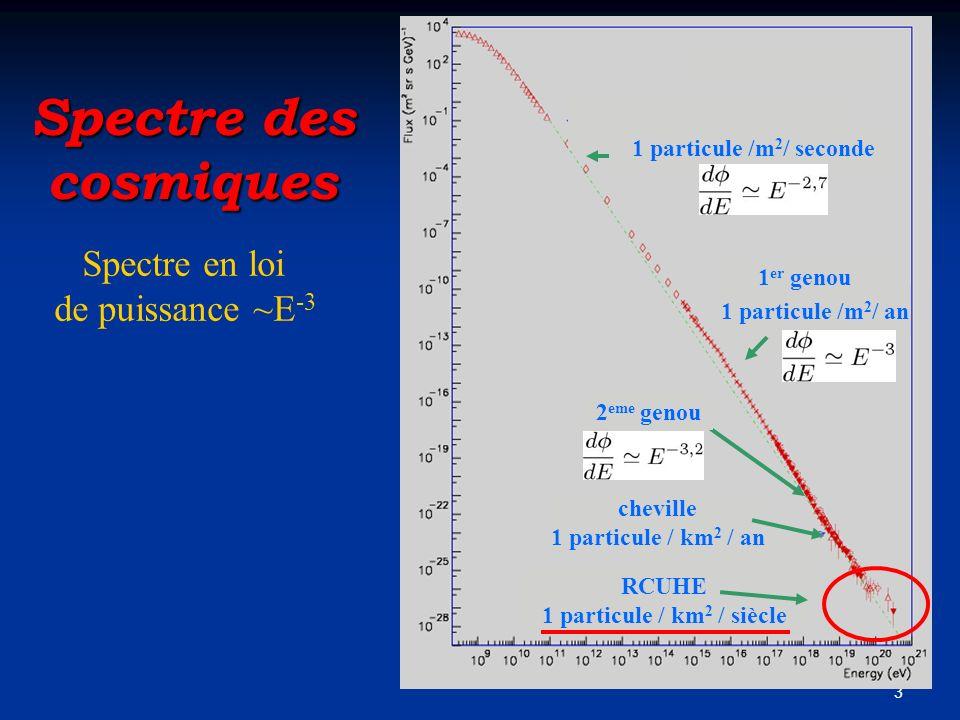 3 cheville 1 particule / km 2 / an 1 particule /m 2 / seconde 1 particule /m 2 / an 1 er genou 2 eme genou RCUHE 1 particule / km 2 / siècle Spectre d