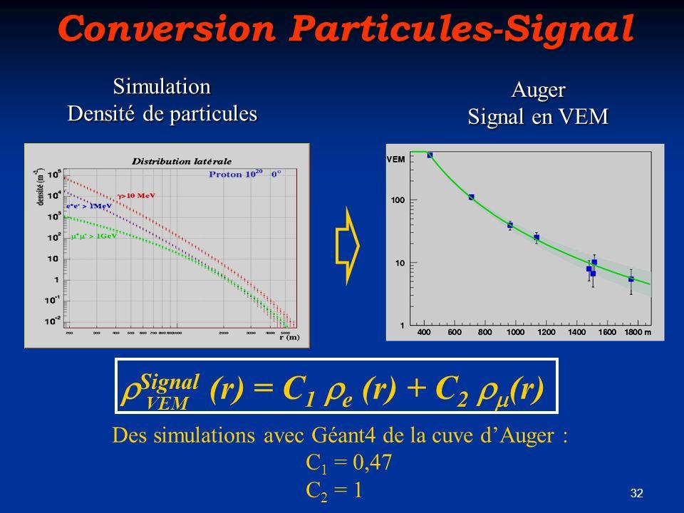 32 Conversion Particules-Signal Signal (r) = C 1 e (r) + C 2 (r) VEM Des simulations avec Géant4 de la cuve dAuger : C 1 = 0,47 C 2 = 1 Simulation Den