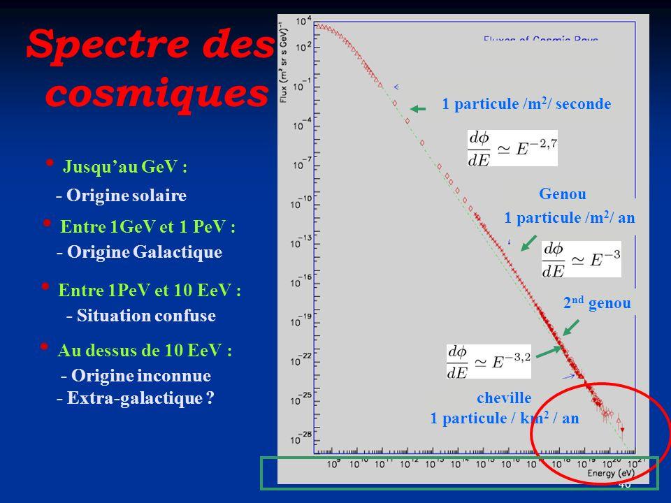 40 Spectre des cosmiques cheville 1 particule / km 2 / an Au dessus de 10 EeV : - Origine inconnue - Extra-galactique ? Jusquau GeV : - Origine solair