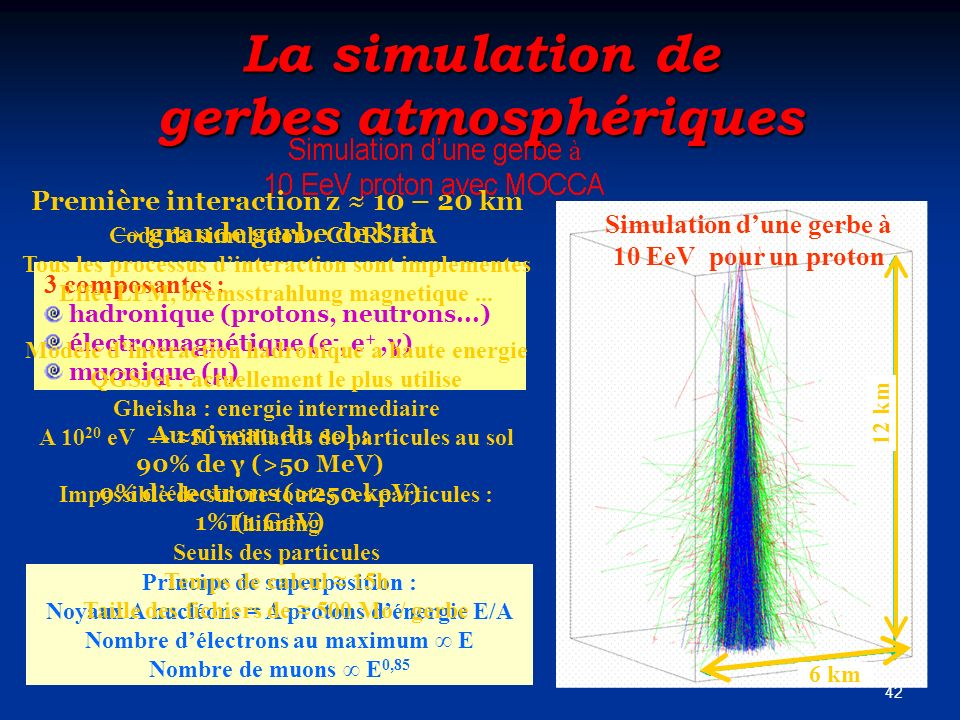 42 La simulation de gerbes atmosphériques 3 composantes : hadronique (protons, neutrons...) électromagnétique (e -, e +,γ) muonique (μ) Principe de su