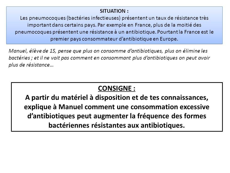 SITUATION : Les pneumocoques (bactéries infectieuses) présentent un taux de résistance très important dans certains pays. Par exemple en France, plus