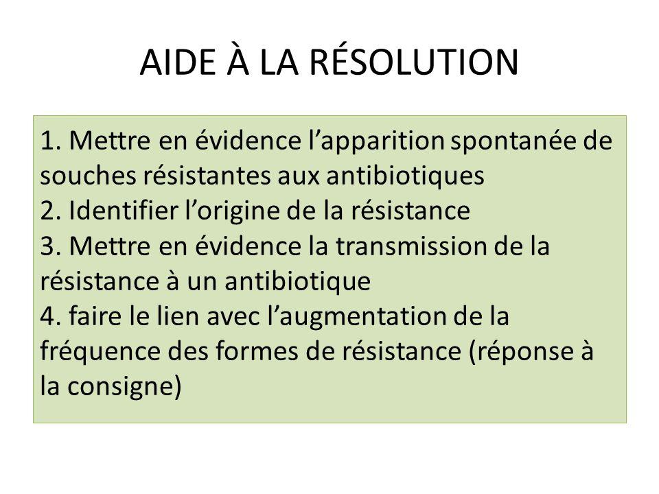 AIDE À LA RÉSOLUTION 1. Mettre en évidence lapparition spontanée de souches résistantes aux antibiotiques 2. Identifier lorigine de la résistance 3. M