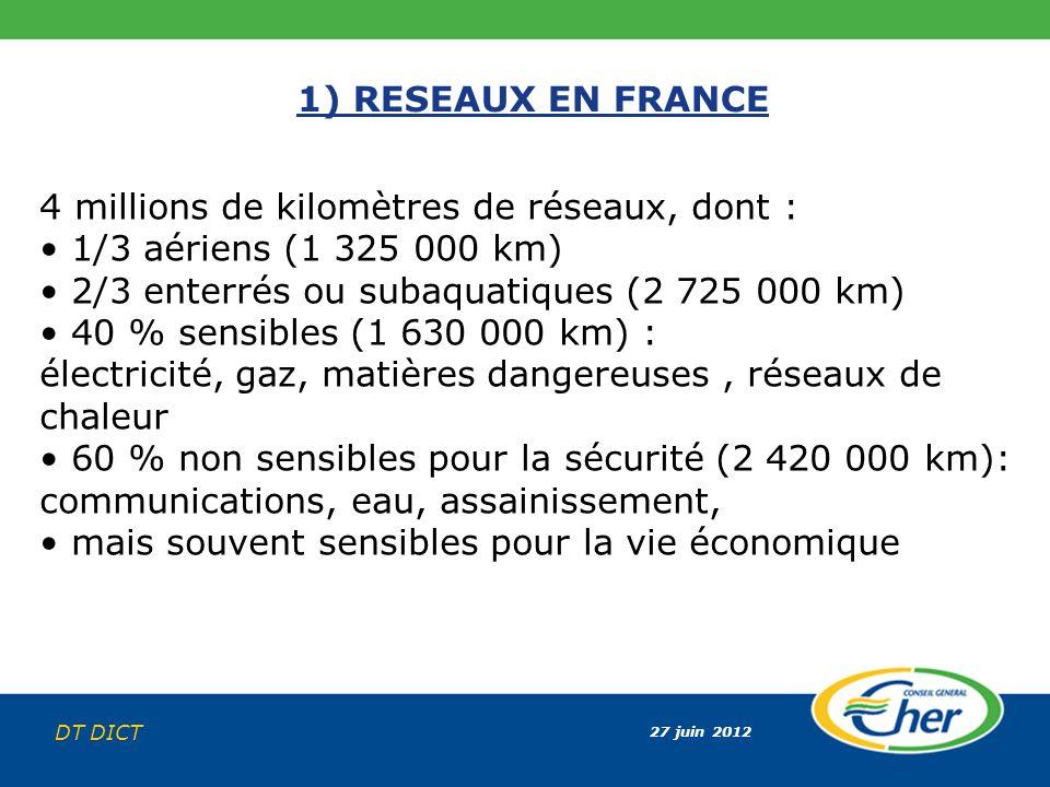 27 juin 2012 DT DICT 1) RESEAUX EN FRANCE 4 millions de kilomètres de réseaux, dont : 1/3 aériens (1 325 000 km) 2/3 enterrés ou subaquatiques (2 725