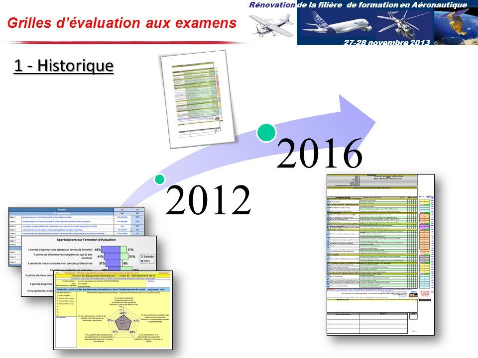 Rénovation de la filière de formation en Aéronautique 27-28 novembre 2013 Grilles dévaluation aux examens 1 - Historique 2012 2016