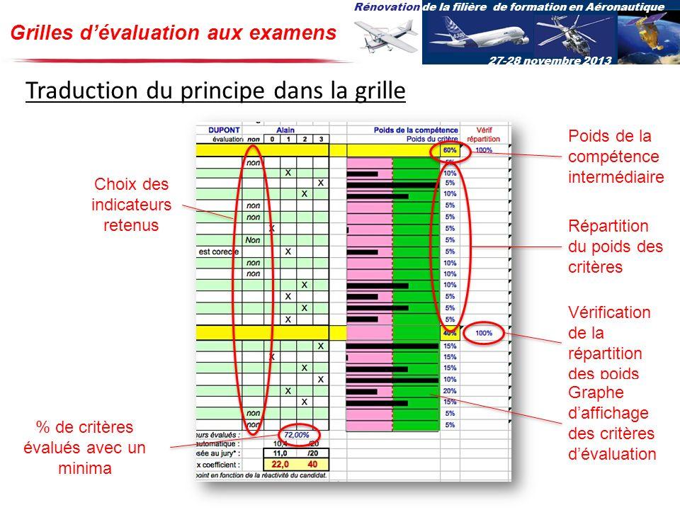 Rénovation de la filière de formation en Aéronautique 27-28 novembre 2013 Grilles dévaluation aux examens Traduction du principe dans la grille Choix