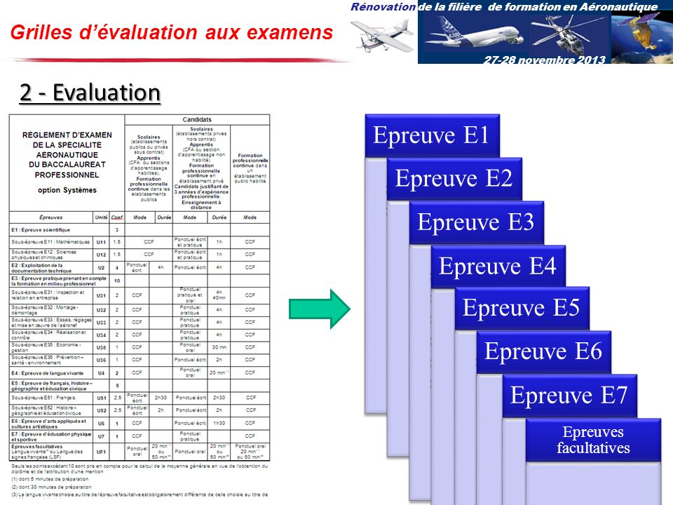 Rénovation de la filière de formation en Aéronautique 27-28 novembre 2013 Grilles dévaluation aux examens 2 - Evaluation Sous-épreuve E11 Sous-épreuve
