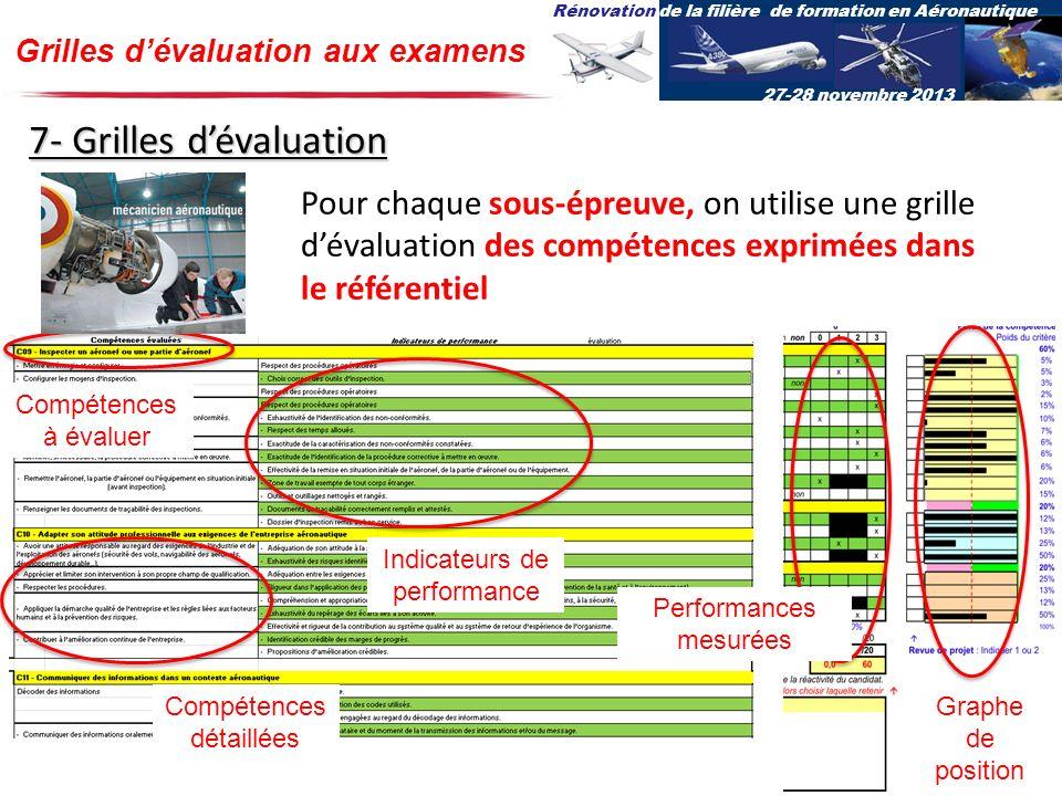 Rénovation de la filière de formation en Aéronautique 27-28 novembre 2013 Grilles dévaluation aux examens Pour chaque sous-épreuve, on utilise une gri