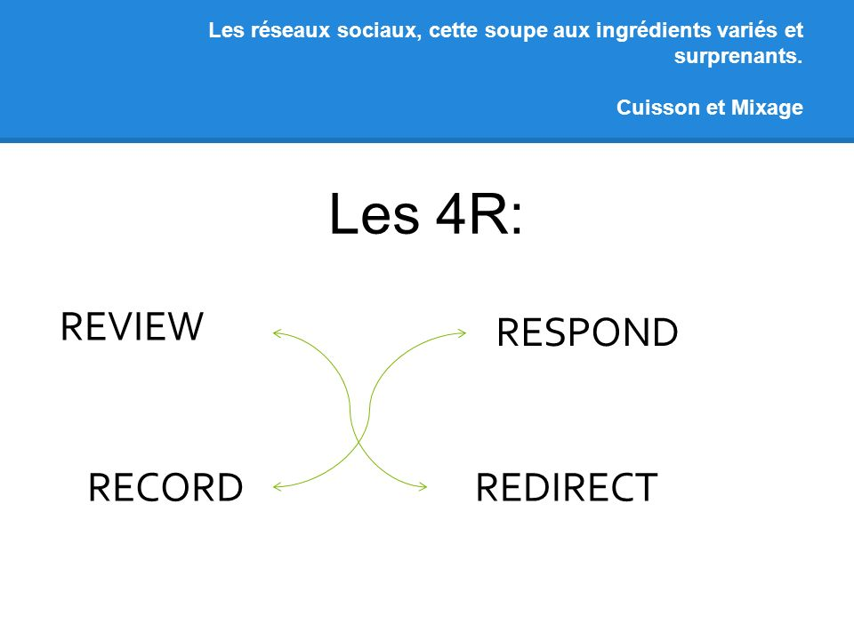 Les réseaux sociaux, cette soupe aux ingrédients variés et surprenants. Cuisson et Mixage Les 4R: REVIEW RESPOND RECORD REDIRECT