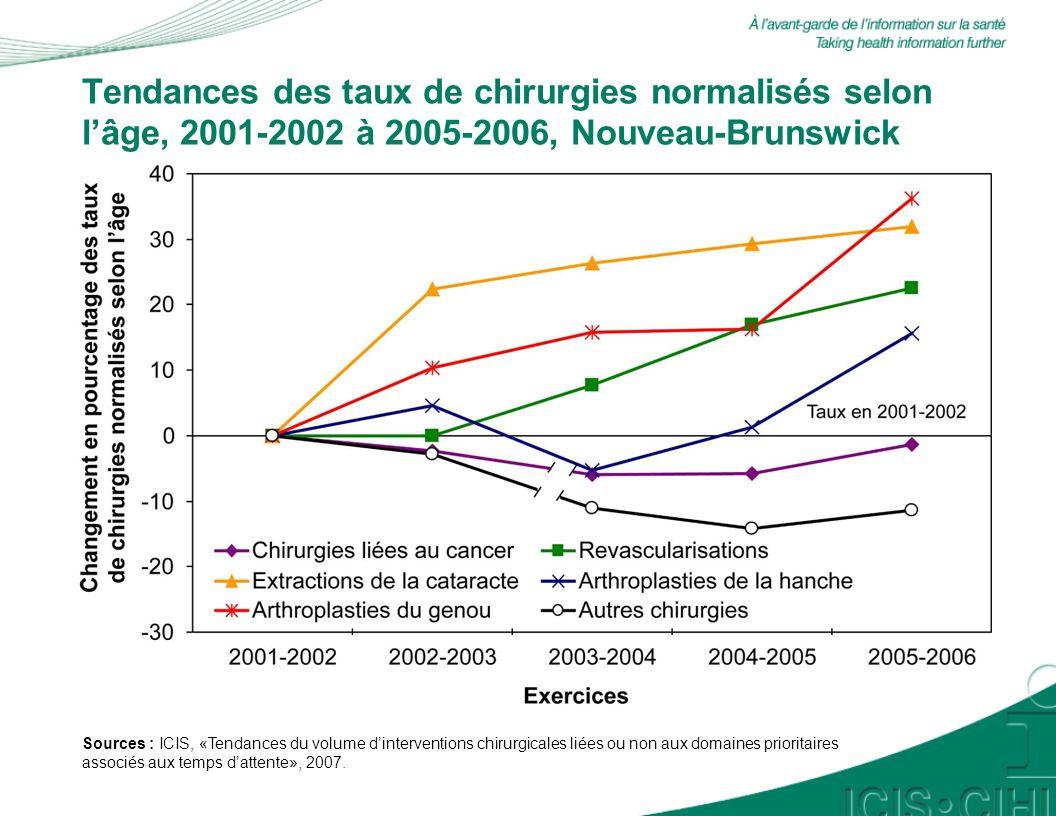 Tendances des taux de chirurgies normalisés selon lâge, 2001-2002 à 2005-2006, Nouveau-Brunswick Sources : ICIS, «Tendances du volume dinterventions chirurgicales liées ou non aux domaines prioritaires associés aux temps dattente», 2007.