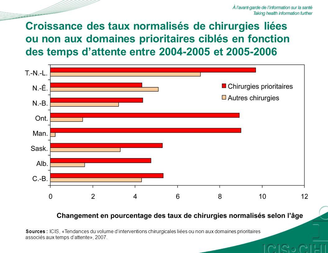 Tendances des taux de chirurgies normalisés selon lâge, 2001-2002 à 2005-2006, Colombie-Britannique Sources : ICIS, «Tendances du volume dinterventions chirurgicales liées ou non aux domaines prioritaires associés aux temps dattente», 2007.