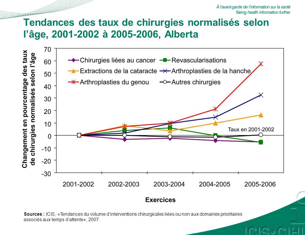 Tendances des taux de chirurgies normalisés selon lâge, 2001-2002 à 2005-2006, Alberta Sources : ICIS, «Tendances du volume dinterventions chirurgicales liées ou non aux domaines prioritaires associés aux temps dattente», 2007.