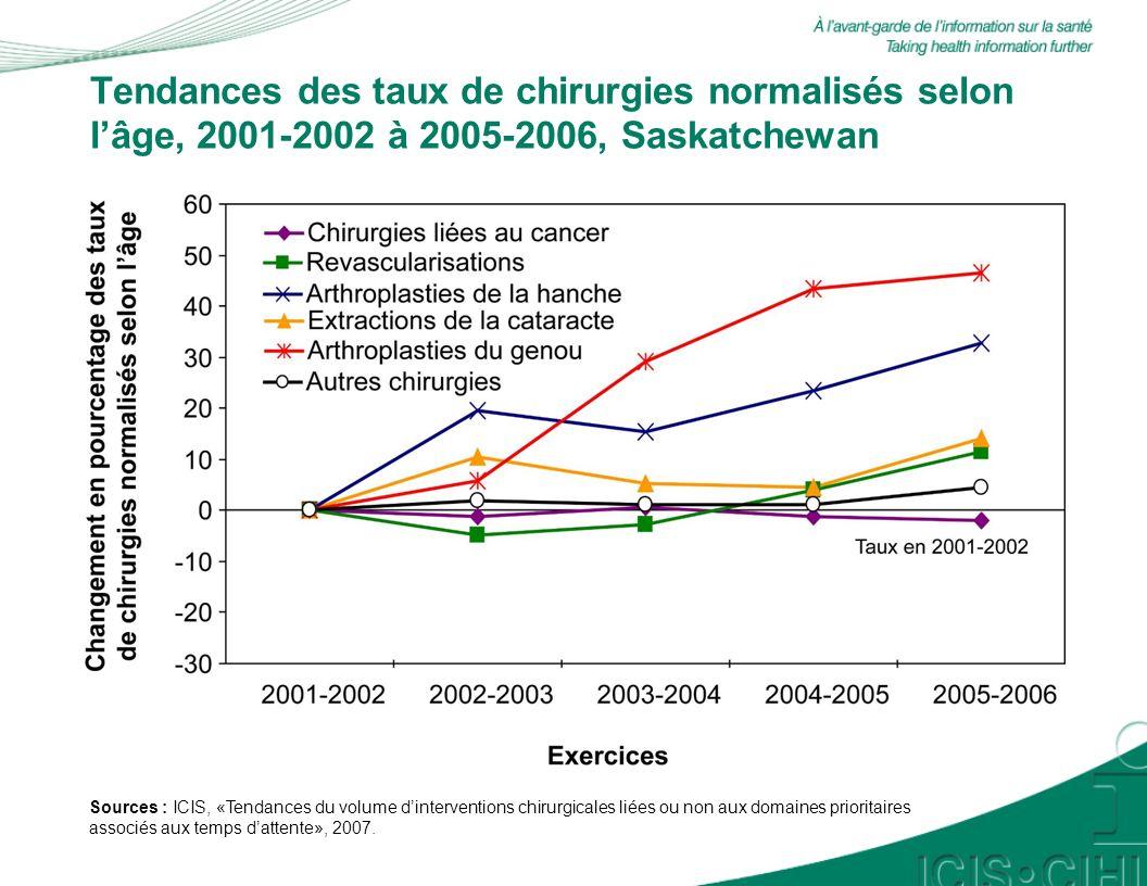 Tendances des taux de chirurgies normalisés selon lâge, 2001-2002 à 2005-2006, Manitoba Sources : ICIS, «Tendances du volume dinterventions chirurgicales liées ou non aux domaines prioritaires associés aux temps dattente», 2007.